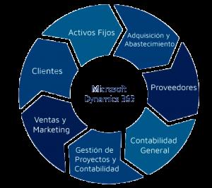 Localización de Dynamics 365 Finance para Rep. Dominicana