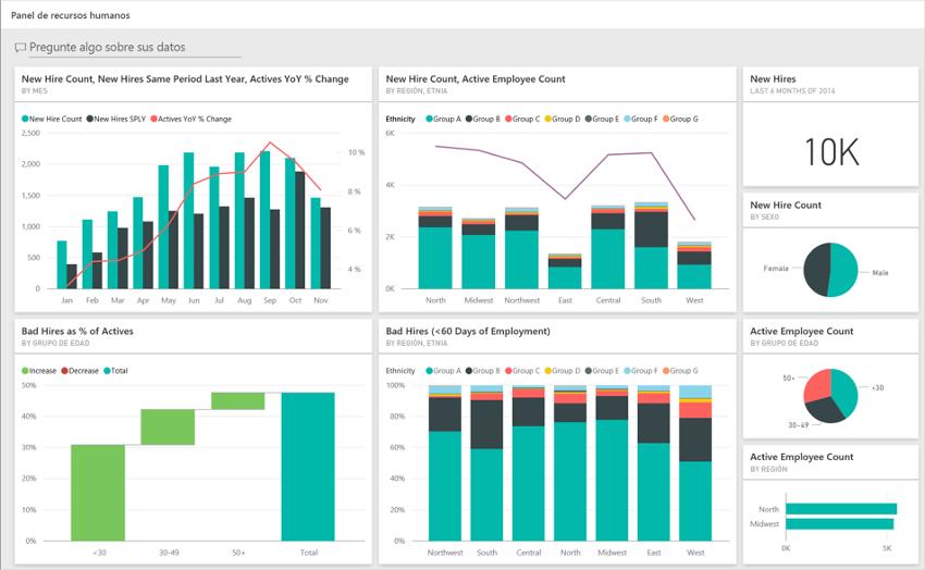 Microsoft Power BI, el mejor aliado de tu ERP