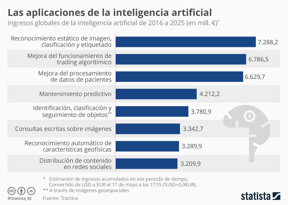 Estadística de aplicaciones de inteligencia artificial