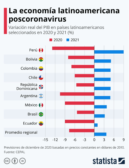 Economía latinoamericana 2021