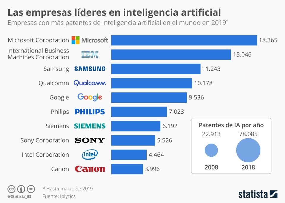 Empresas líderes en inteligencia artificial