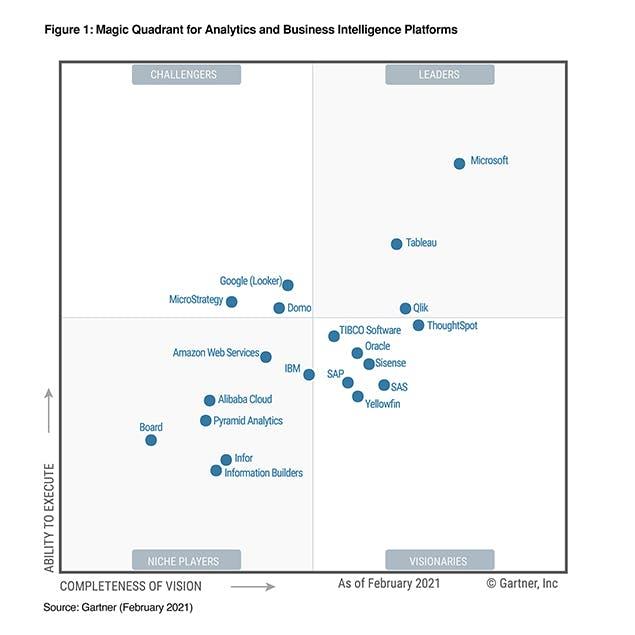 Gartner Business Intelligence magic quadrant 2021