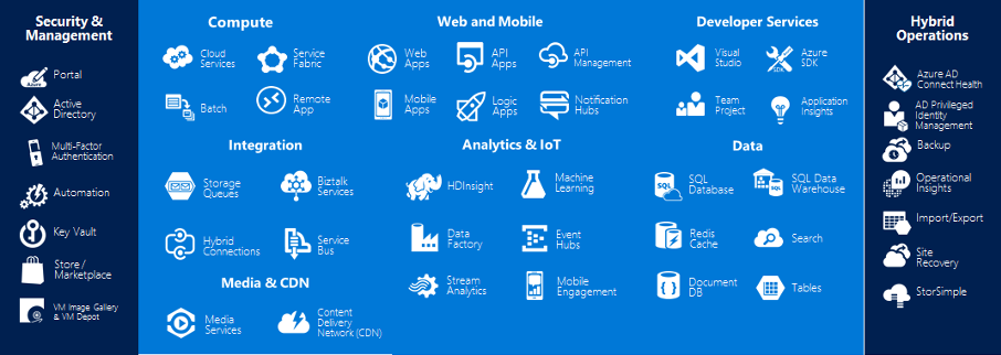 Servicios Microsoft Azure