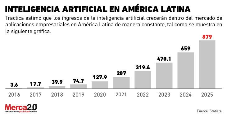 Inteligencia Artificial en LATAM