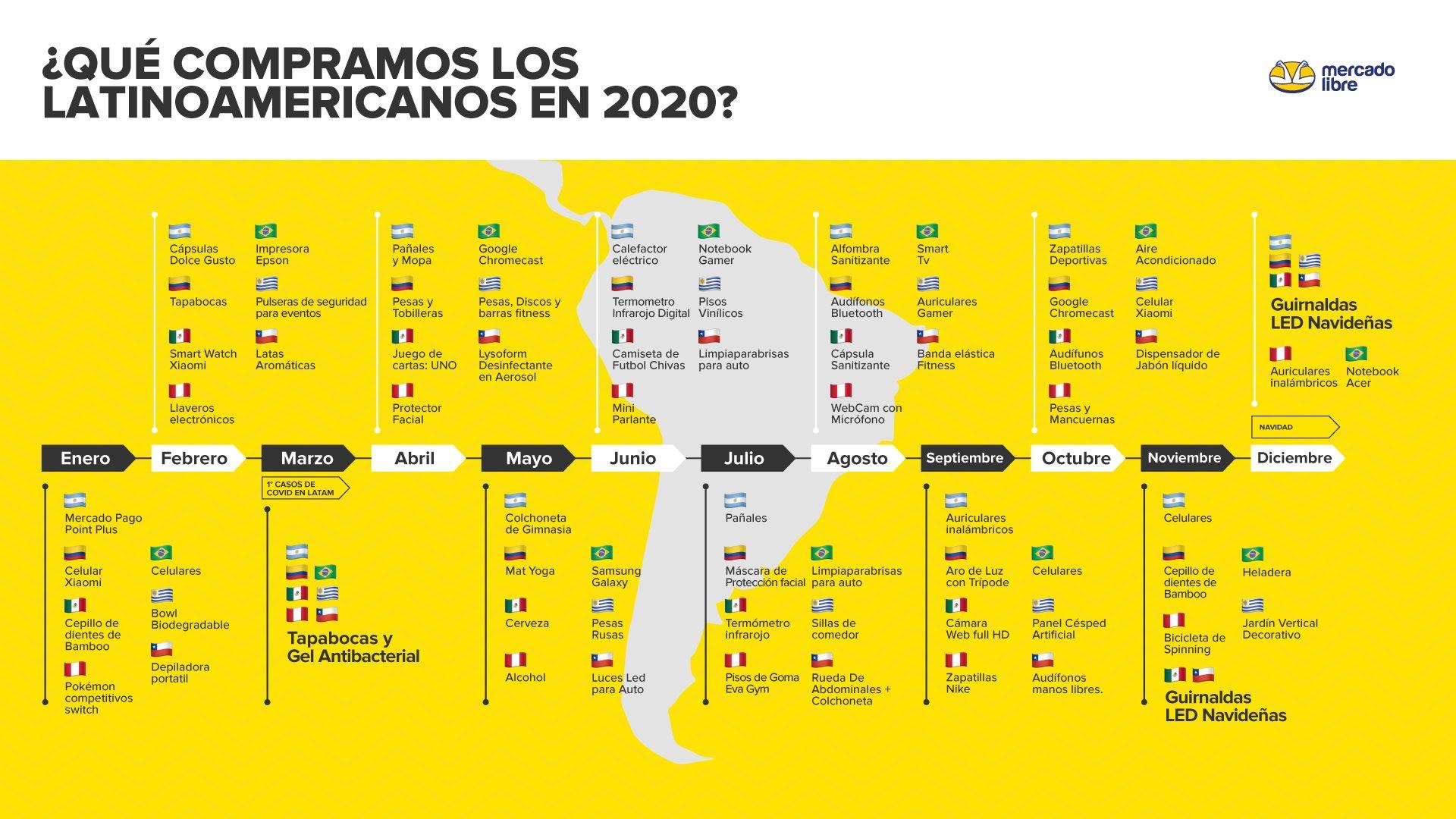 Productos adquiridos por los latinoamericanos durante la pandemia