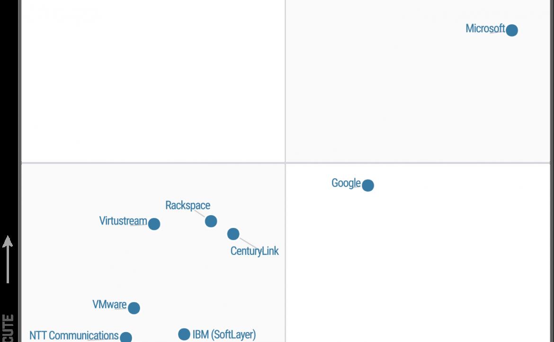 Microsoft se posiciona en el cuadrante de líderes